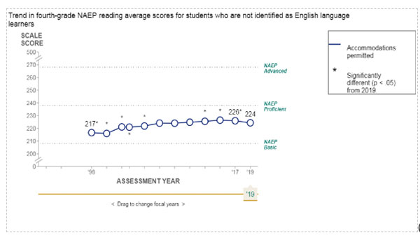 Photo of: Non English Learners Chart