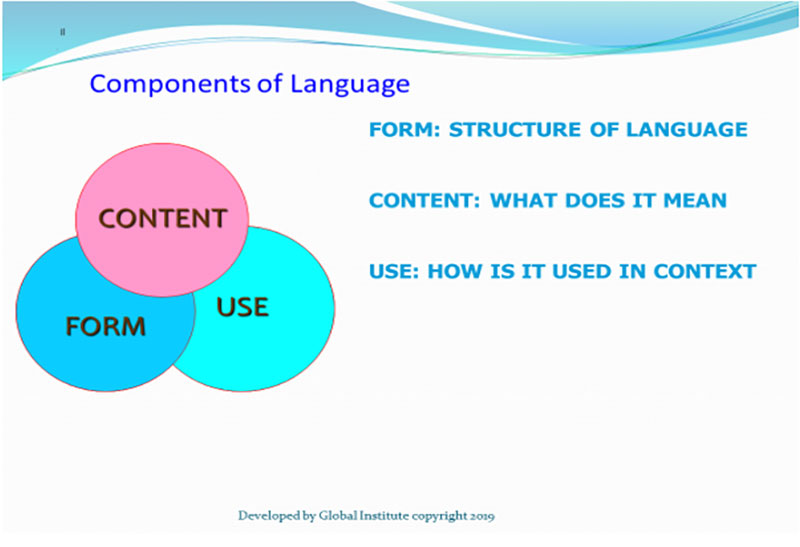 Photo of: Components of Language