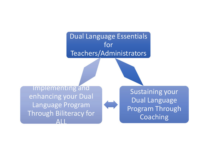 Tumbnail for: Designing and Implementing Effective Professional Development and Coaching for Dual Language Programs