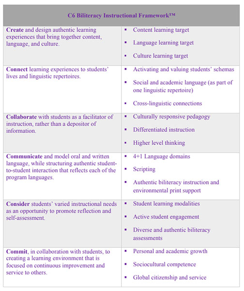 Article Photo: Planning for the Dual Language Classroom: The C6 Biliteracy Framework